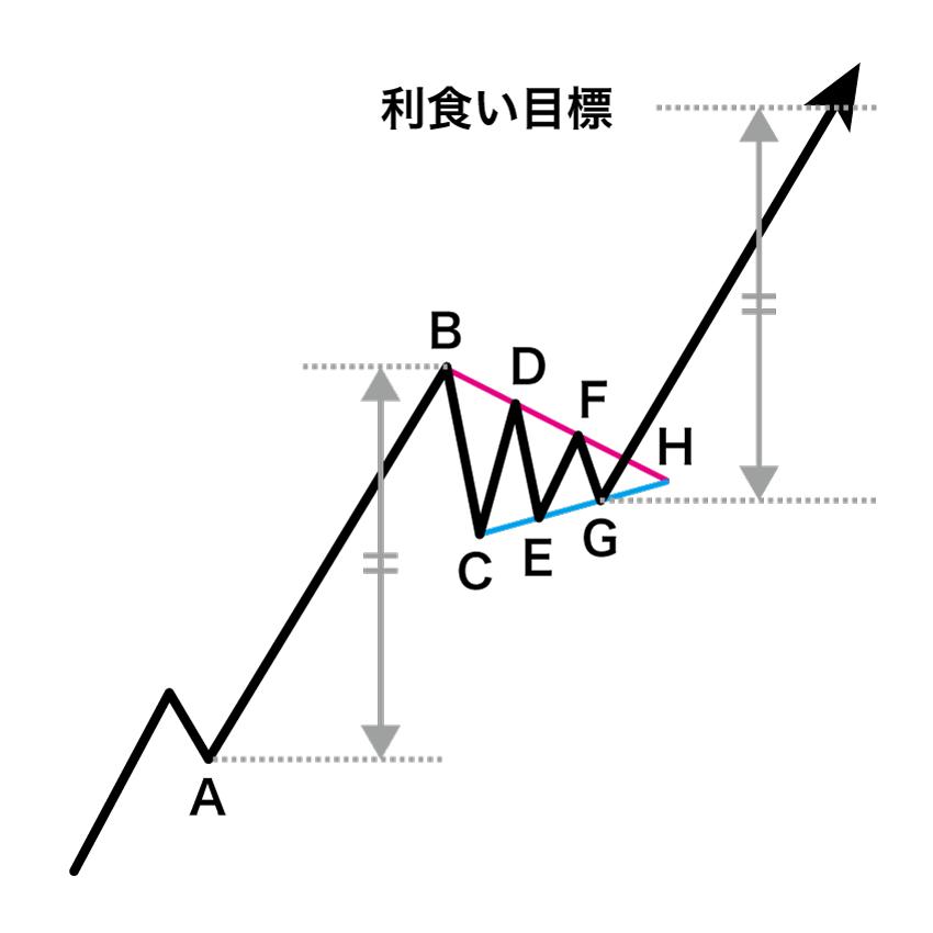 上昇ペナントの利食い目標をパターン形成前の急騰(急落)の値動きをベースに算出