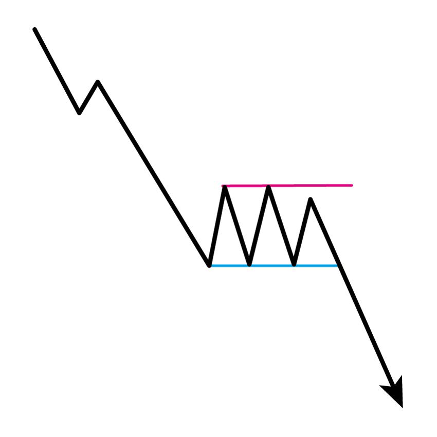 弱気のレクタングル(下降ボックス)