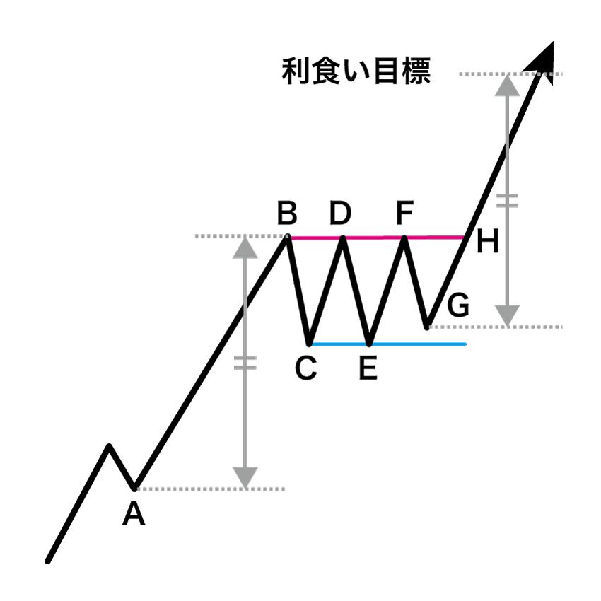 上昇レクタングルの利食い目標をパターン形成前の急騰(急落)の値動きをベースに算出