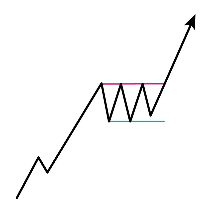 強気のレクタングル(上昇ボックス)