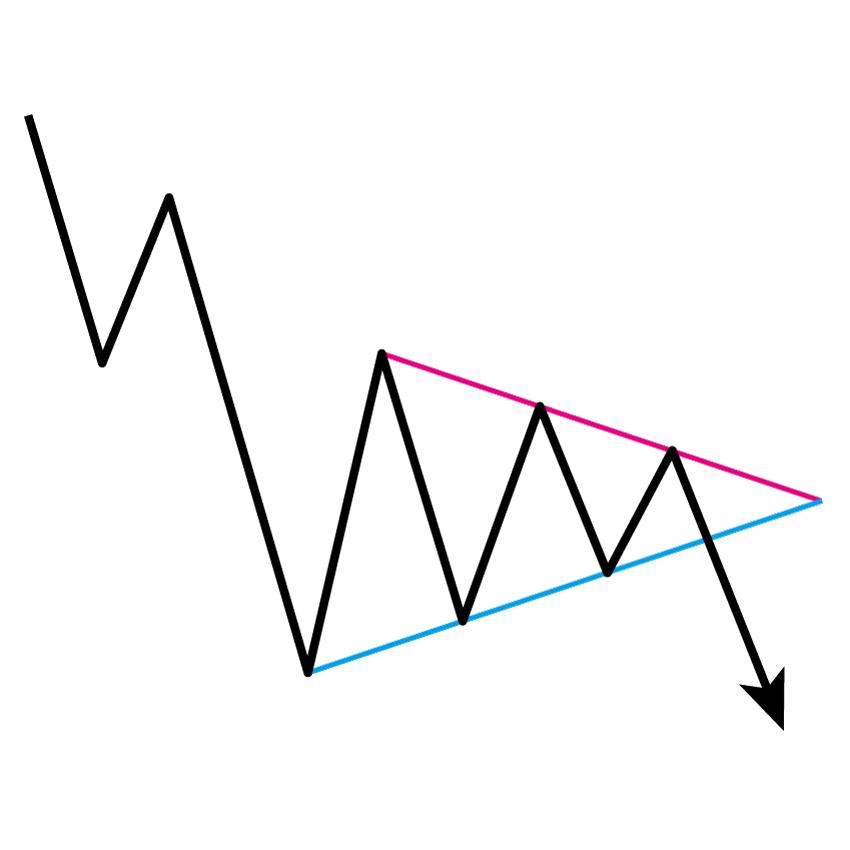 弱気のシンメトリカル・トライアングル(下降・対称三角形)