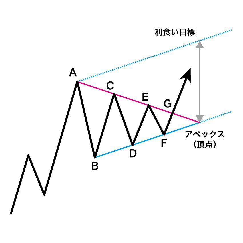 シンメトリカル・トライアングルの利食い目標をアペックスからチャネルラインを描画して算出