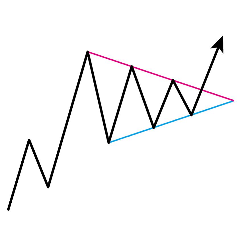 強気のシンメトリカル・トライアングル(上昇・対称三角形)