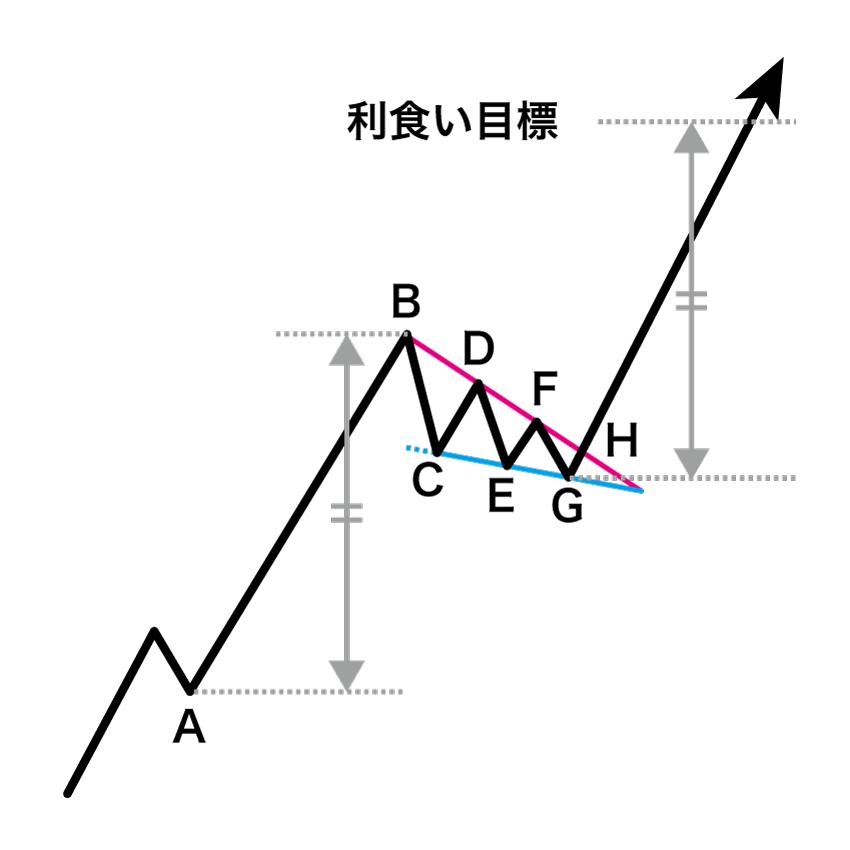 上昇ウェッジの利食い目標をパターン形成前の急騰(急落)の値動きをベースに算出