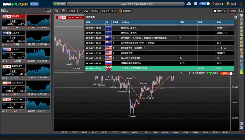 DMM FXのプレミアチャートの経済指標表示機能