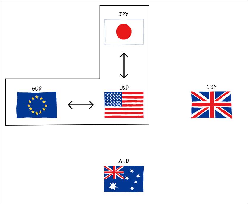 クロス円の米ドルを介する仕組み