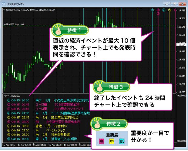 「FXTF – Calendar」はチャート上に経済カレンダーを表示できるMT4ツール