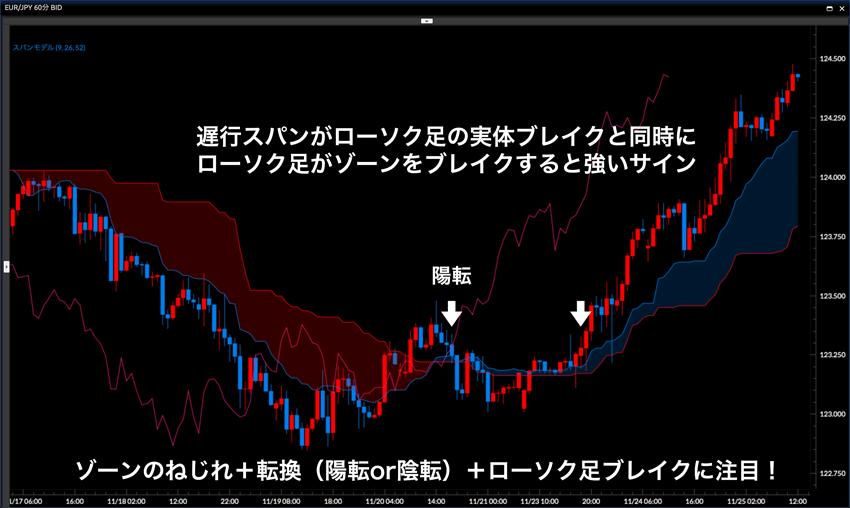 ゾーンのねじれ+転換(陽転or陰転)+ローソク足ブレイクに注目!