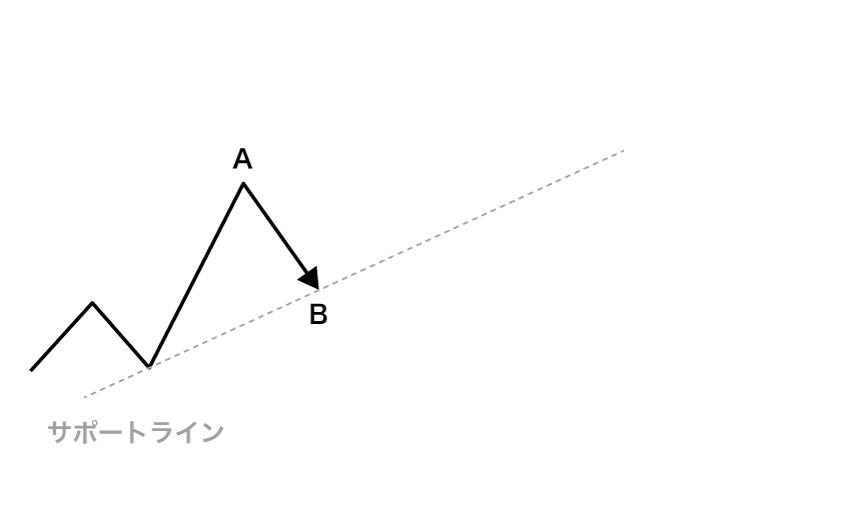 A高値からBまで下落した動き。反転したらサポートラインとなる。