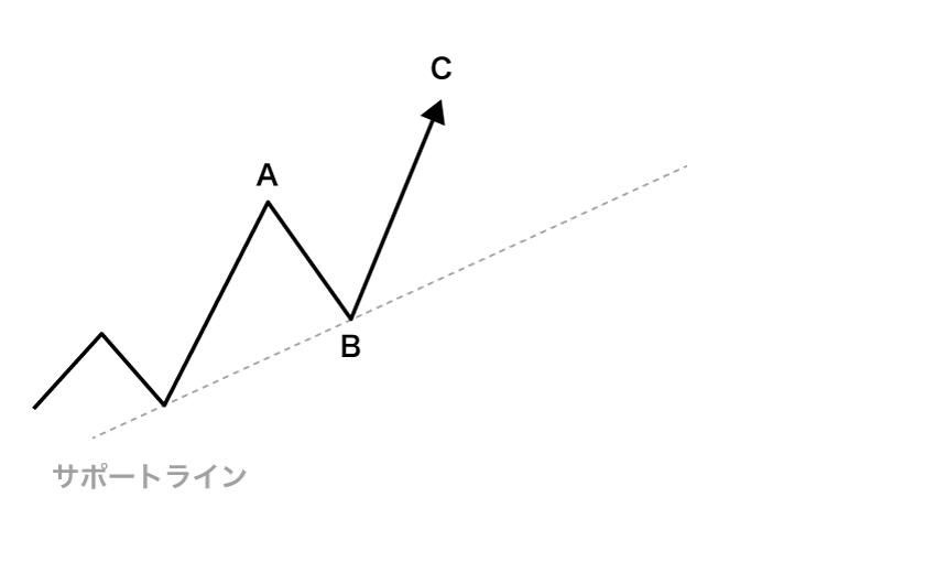 Bで反転し、Cまで上昇して新高値をつける動き