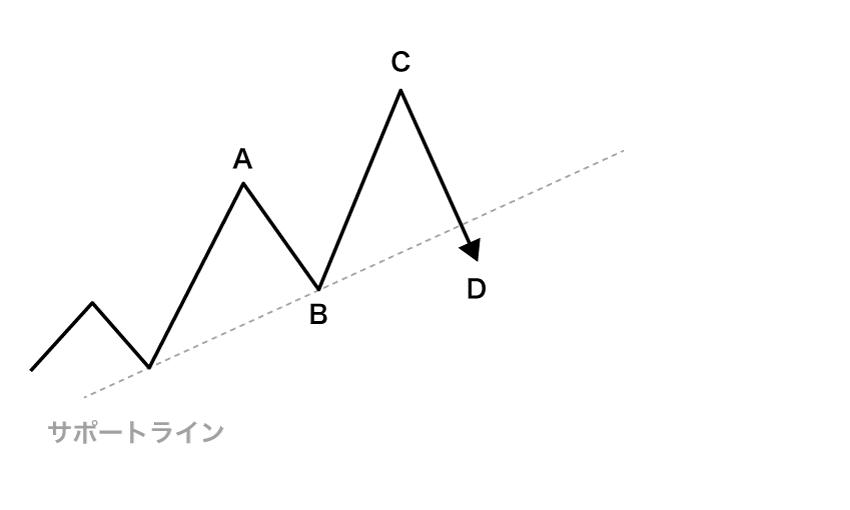 Cの新高値で反転後、サポートラインを下抜けする動き