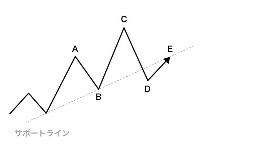 Dで下げ止まり後、元々サポートで機能していたラインにレートが迫った動き
