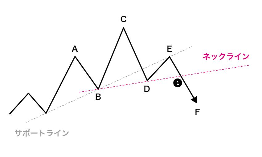 Eで反転下落後、ネックラインをブレイクしてヘッドアンドショルダーズ・トップの完成となる