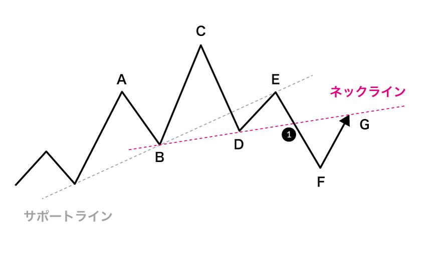 Fで反転上昇し、Gのネックラインまで戻るリターンムーブ