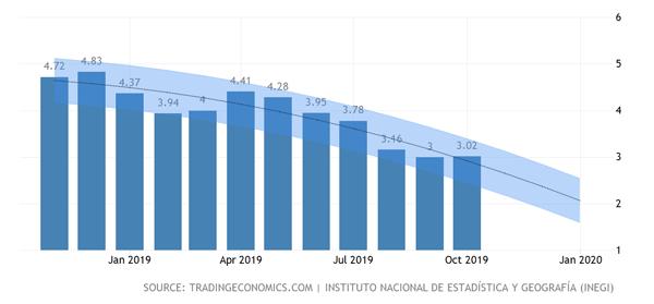 メキシコのインフレ率と先行き予測