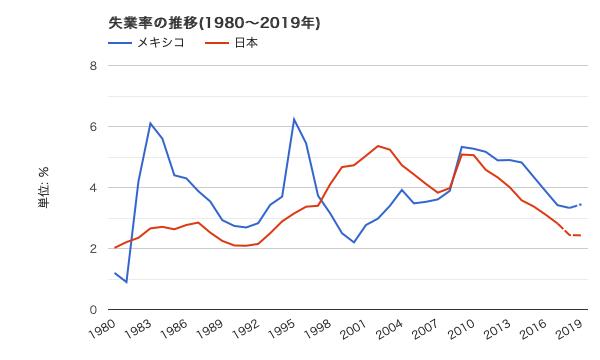 メキシコと日本 過去39年の失業率推移