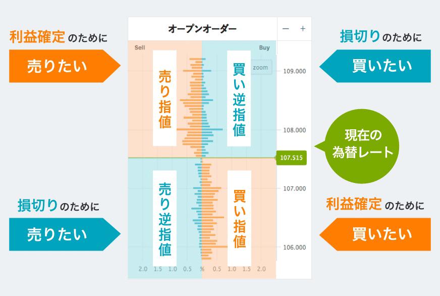 オアンダ・ジャパン オープンオーダーの見方