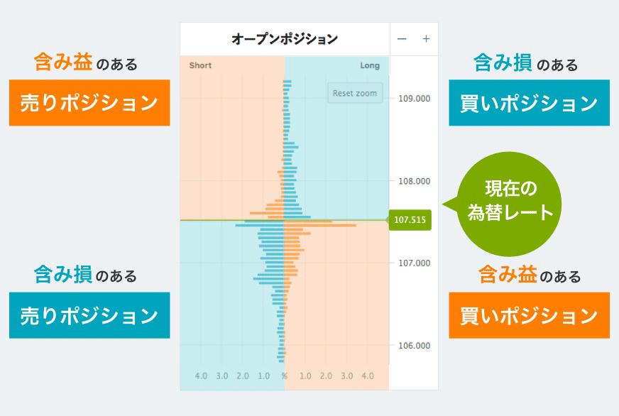 オアンダ・ジャパン オープンポジションの見方