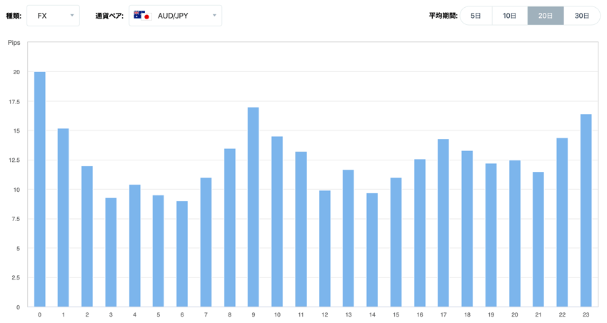 豪ドル/円 時間毎の変動幅の傾向(20日間の平均)