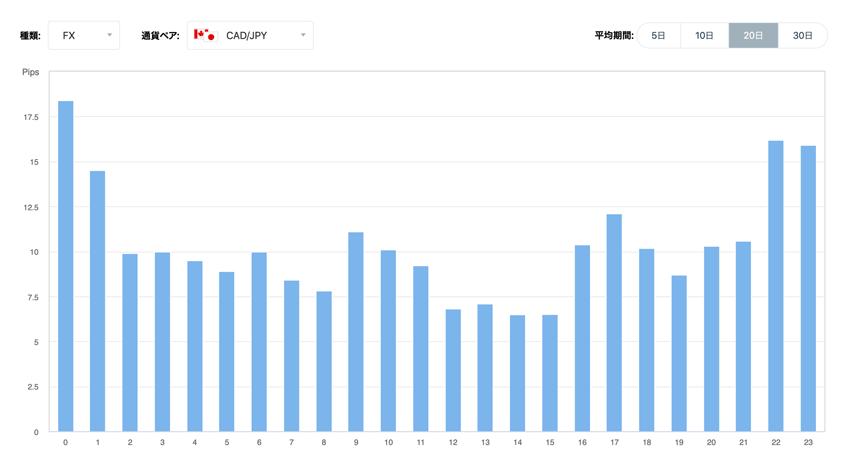 カナダドル/円 時間毎の変動幅の傾向(20日間の平均)