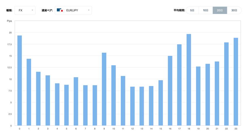ユーロ/円 時間毎の変動幅の傾向(20日間の平均)