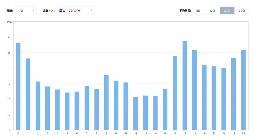 ポンド/円 時間毎の変動幅の傾向(20日間の平均)