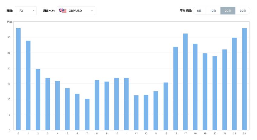 ポンド/米ドル 時間毎の変動幅の傾向(20日間の平均)