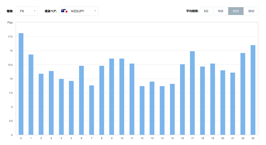 NZドル/円 時間毎の変動幅の傾向(20日間の平均)