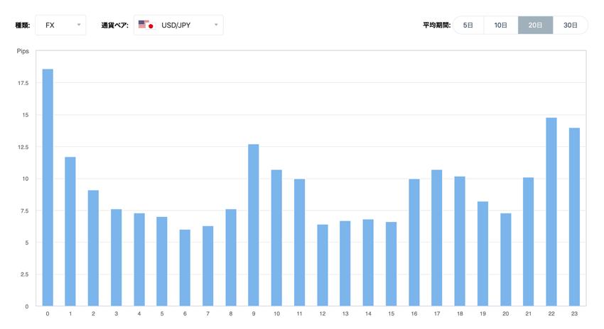 米ドル/円 時間毎の変動幅の傾向(20日間の平均)
