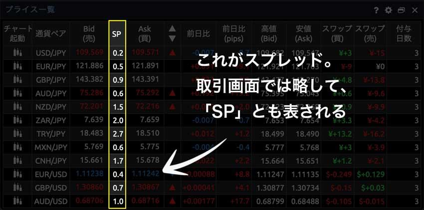 これがスプレッド。取引画面では略して「SP」とも表される