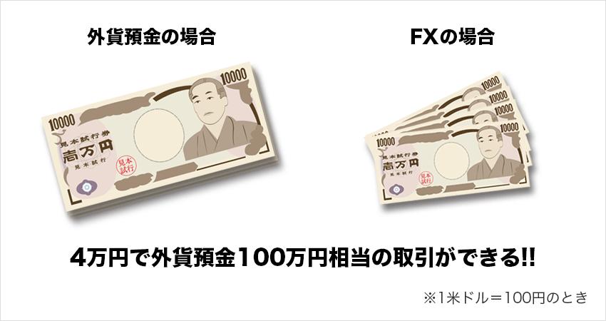 4万円で外貨預金100万円相当の取引ができる!!
