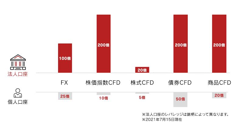 IG証券のFX/CFD 法人口座と個人口座のレバレッジの違い