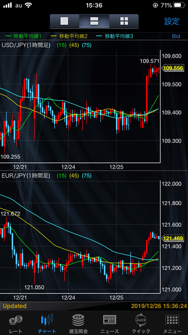 2通貨ペアの値動きを比較できる。