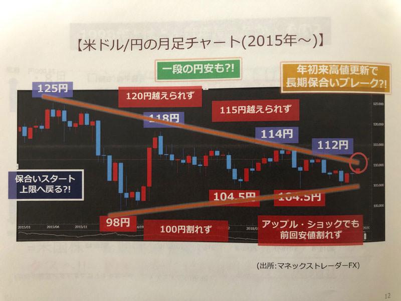 マネックス証券 FXセミナー資料②