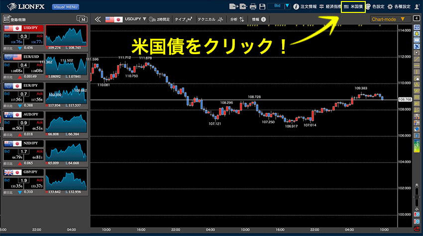 Bond Chart(米国債チャート)を表示させる方法