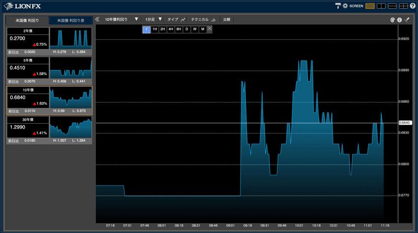 米国債利回りのラインチャート