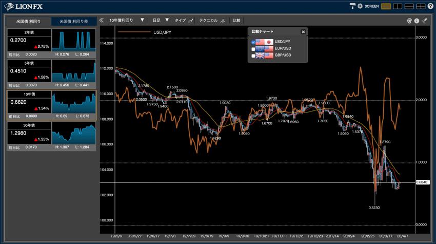 Bond Chartはローソク足やテクニカル指標、比較チャート、ライン描画に対応