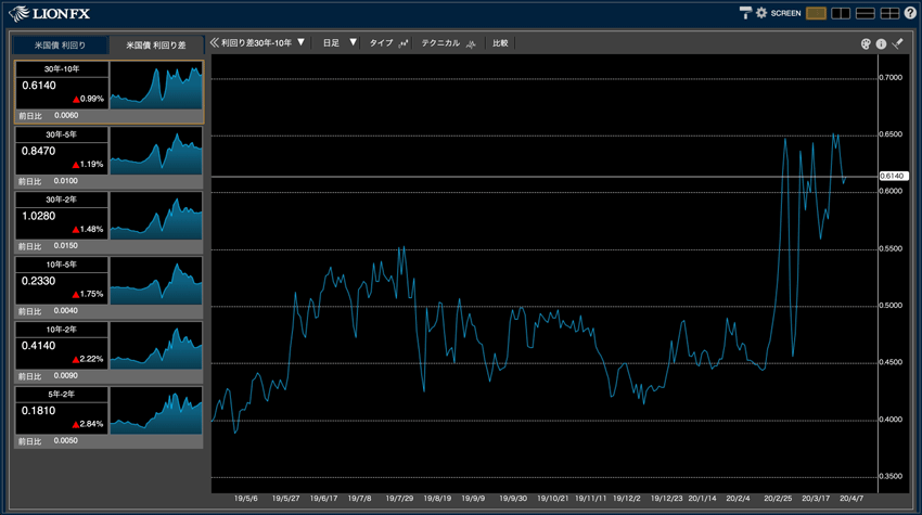米国債利回り差も表示できる