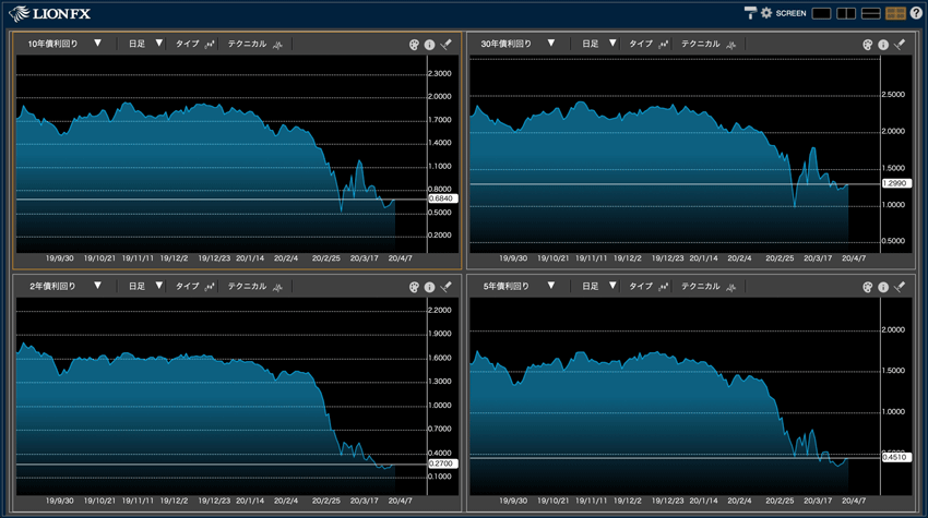 Bond Chartは分割チャートに対応