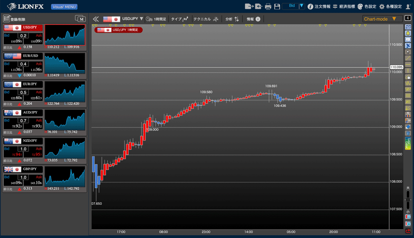 LIONチャートPlus+の平均足