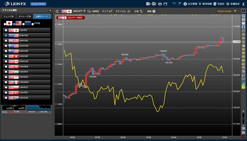 LIONチャートPlus+の比較チャート