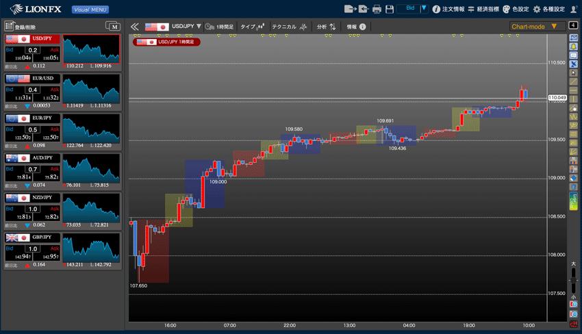 LIONチャートPlus+の主要市場色表示