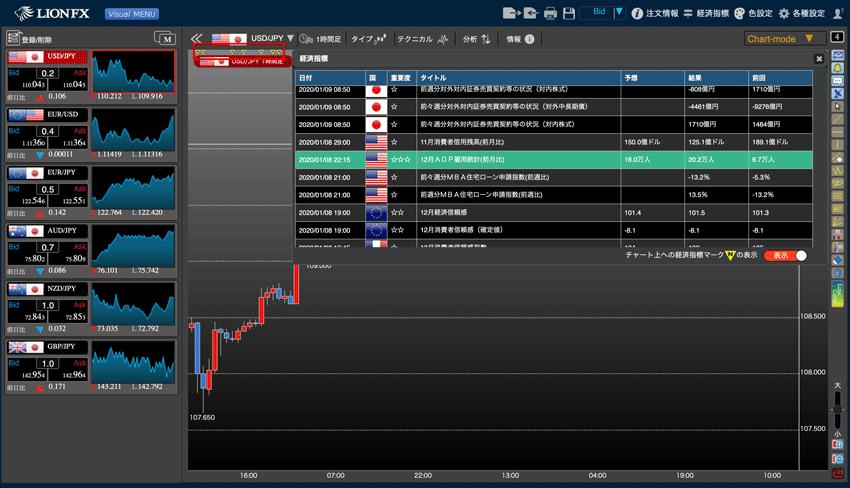 LIONチャートPlus+の経済指標連動チャート