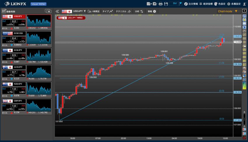 LIONチャートPlus+の価格分割