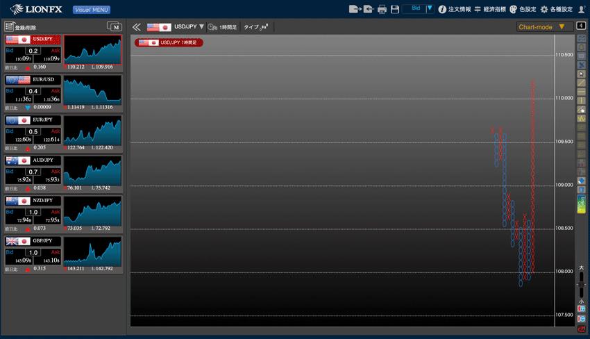 LIONチャートPlus+のポイント&フィギュア