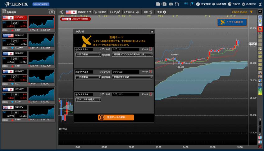 LIONチャートPlus+の売買シグナル