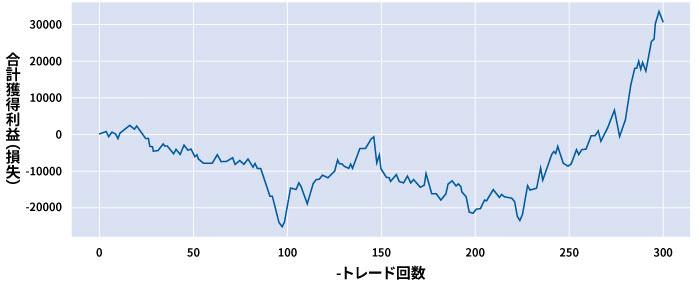TMサインの予想確率が60%以上の合計獲得利益(損失)の推移