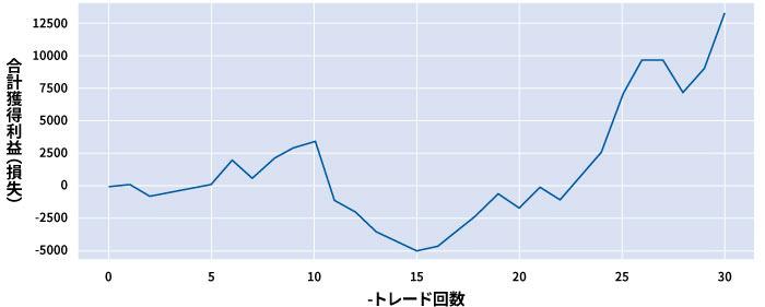TMサインの予想確率が75%以上の合計獲得利益(損失)の推移