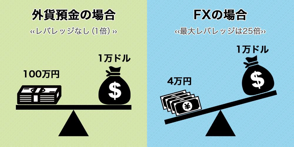 外貨預金とFXのレバレッジの違い