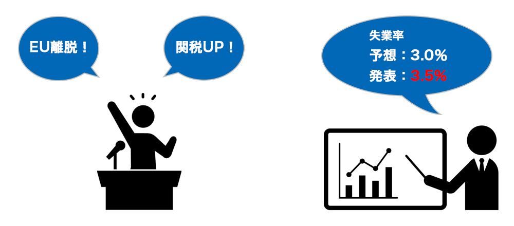 ファンダメンタルズ要因となる要人発言や経済指標発表のイメージ